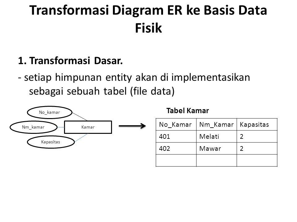 Transformasi Diagram ER ke Basis Data Fisik 1. Transformasi Dasar. - setiap himpunan entity akan di implementasikan sebagai sebuah tabel (file data) T