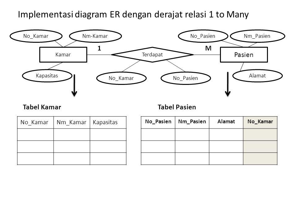 Implementasi diagram ER dengan derajat relasi 1 to Many Kamar Kapasitas No_Kamar Terdapat Pasien Alamat No_PasienNm-KamarNm_Pasien No_KamarNo_Pasien No_KamarNm_KamarKapasitas No_PasienNm_PasienAlamatNo_Kamar Tabel Kamar Tabel Pasien 1 M