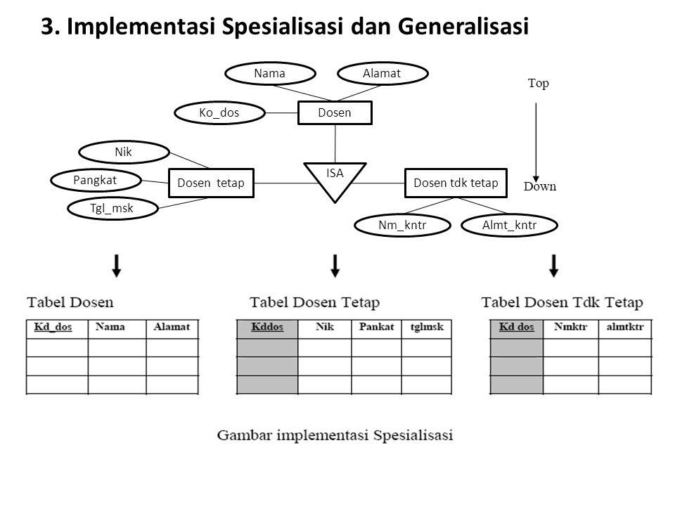 3. Implementasi Spesialisasi dan Generalisasi Dosen Nama Ko_dos Alamat ISA Dosen tdk tetap Nm_kntrAlmt_kntr Dosen tetap Nik Pangkat Tgl_msk