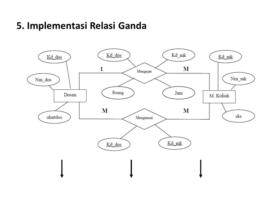 5. Implementasi Relasi Ganda