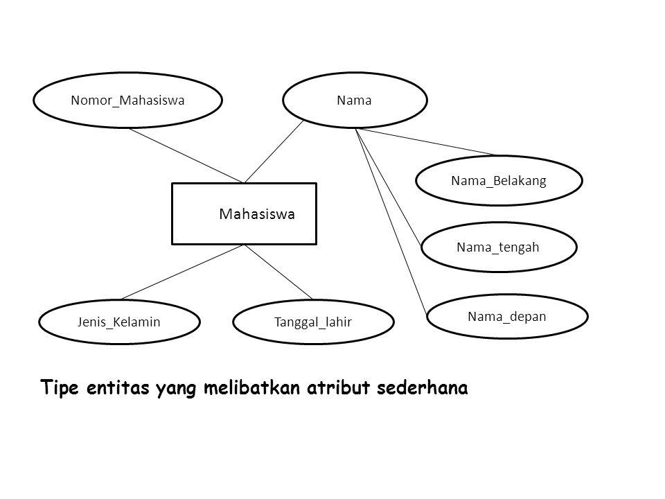 Transformasi Diagram ER ke Basis Data Fisik 1.Transformasi Dasar.