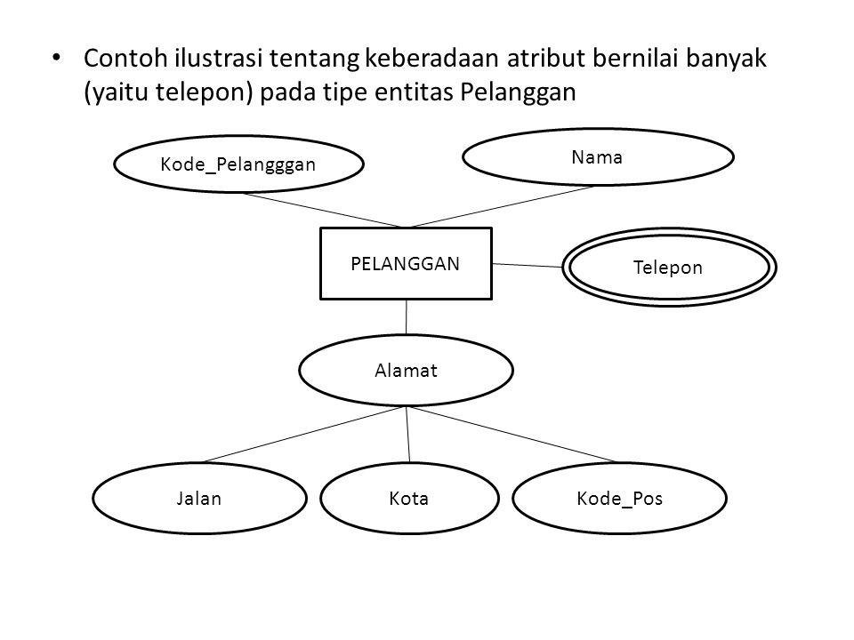 - implementasi diagram ER dengan derajat relasi 1 to 1 1 1 Tabel Pasien Tabel Bed Pasien Menempati Bed Alamat No_pasienNm_PasienNo_Bed Jenis No_pasien No_Bed No_PasienNm_PasienAlamatNo_Bed Jenis
