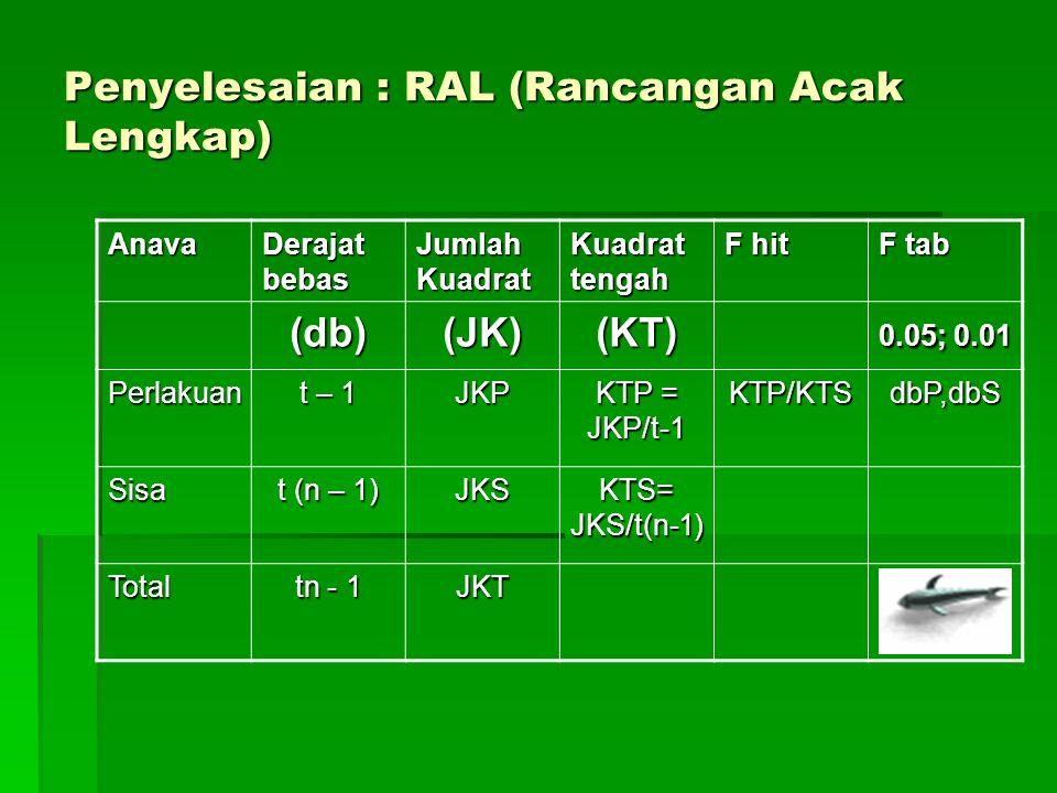Penyelesaian : RAL (Rancangan Acak Lengkap) Anava Derajat bebas Jumlah Kuadrat Kuadrat tengah F hit F tab (db)(JK)(KT) 0.05; 0.01 Perlakuan t – 1 JKP