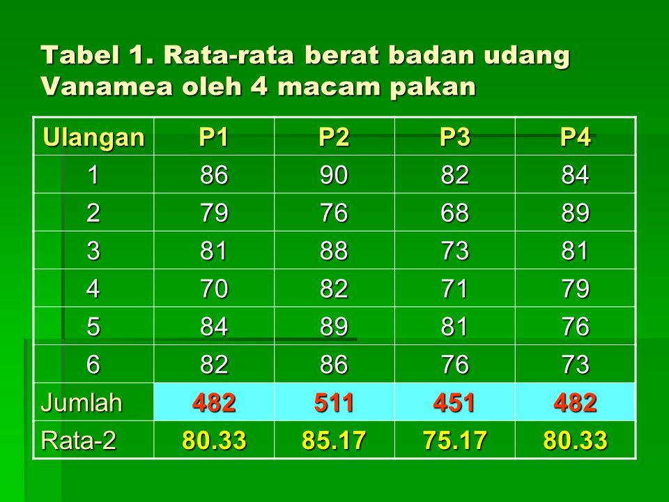 Tabel 1. Rata-rata berat badan udang Vanamea oleh 4 macam pakan UlanganP1P2P3P4 186908284 279766889 381887381 470827179 584898176 682867673 Jumlah4825