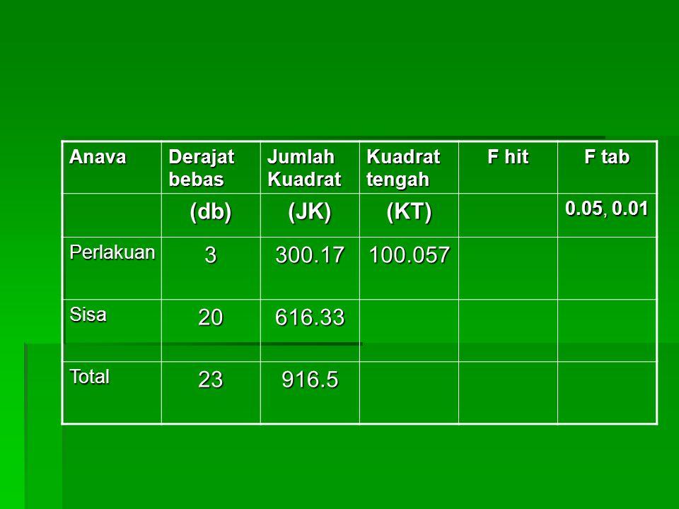 Anava Derajat bebas Jumlah Kuadrat Kuadrat tengah F hit F tab (db)(JK)(KT) 0.05, 0.01 Perlakuan3300.17100.057 Sisa20616.33 Total23916.5