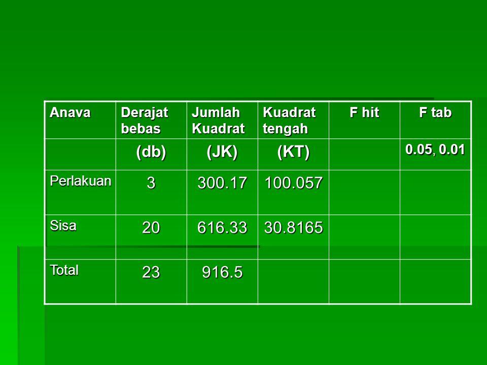 Anava Derajat bebas Jumlah Kuadrat Kuadrat tengah F hit F tab (db)(JK)(KT) 0.05, 0.01 Perlakuan3300.17100.057 Sisa20616.3330.8165 Total23916.5