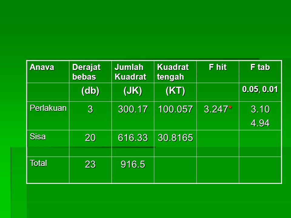 Anava Derajat bebas Jumlah Kuadrat Kuadrat tengah F hit F tab (db)(JK)(KT) 0.05, 0.01 Perlakuan3300.17100.057 3.247* 3.104.94 Sisa20616.3330.8165 Tota
