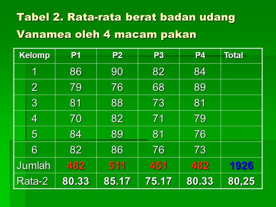 Tabel 2. Rata-rata berat badan udang Vanamea oleh 4 macam pakan KelompP1P2P3P4Total 186908284 279766889 381887381 470827179 584898176 682867673 Jumlah