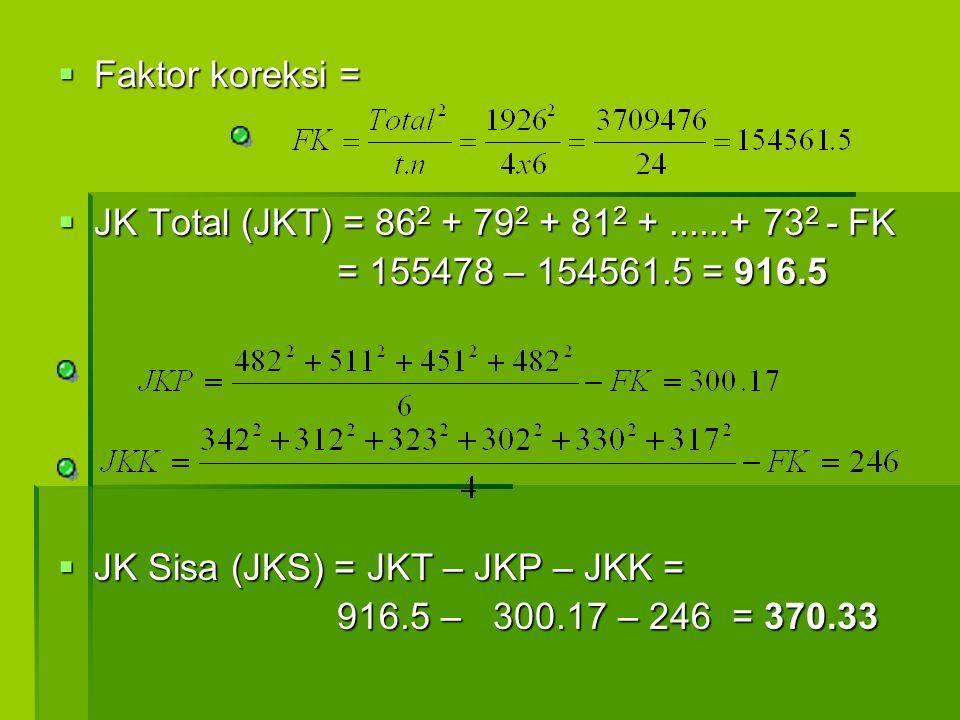  Faktor koreksi =  JK Total (JKT) = 86 2 + 79 2 + 81 2 +......+ 73 2 - FK = 155478 – 154561.5 = 916.5 = 155478 – 154561.5 = 916.5    JK Sisa (JKS