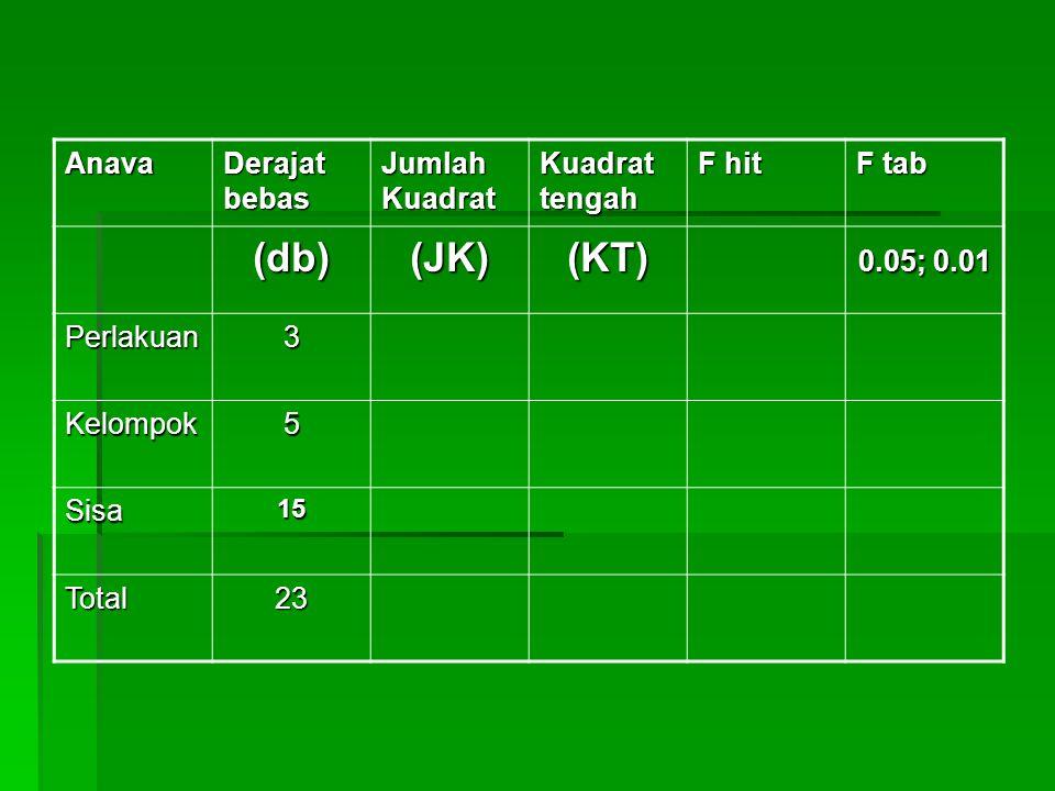 Anava Derajat bebas Jumlah Kuadrat Kuadrat tengah F hit F tab (db)(JK)(KT) 0.05; 0.01 Perlakuan3 Kelompok5 Sisa15 Total23