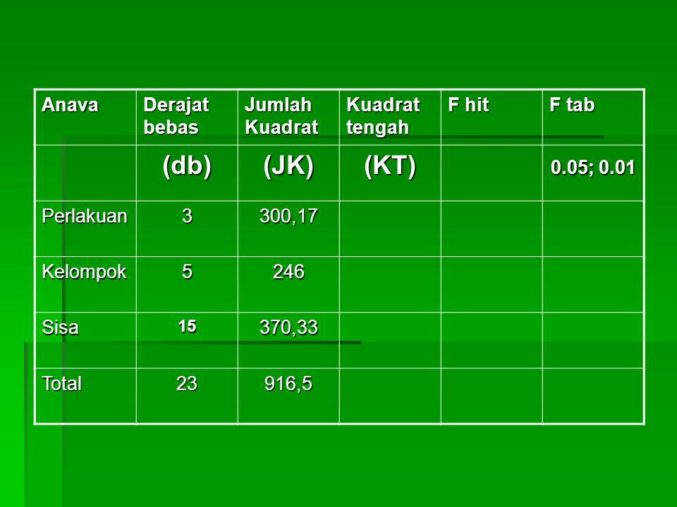 Anava Derajat bebas Jumlah Kuadrat Kuadrat tengah F hit F tab (db)(JK)(KT) 0.05; 0.01 Perlakuan3300,17 Kelompok5246 Sisa15370,33 Total23916,5
