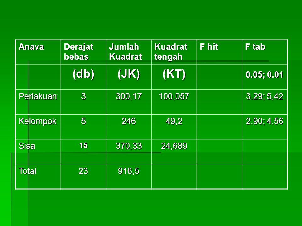 Anava Derajat bebas Jumlah Kuadrat Kuadrat tengah F hit F tab (db)(JK)(KT) 0.05; 0.01 Perlakuan3300,17100,057 3.29; 5,42 Kelompok524649,2 2.90; 4.56 S