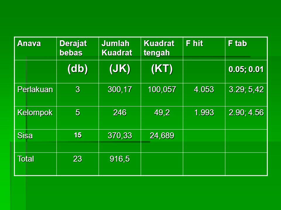 Anava Derajat bebas Jumlah Kuadrat Kuadrat tengah F hit F tab (db)(JK)(KT) 0.05; 0.01 Perlakuan3300,17100,0574.053 3.29; 5,42 Kelompok524649,21.993 2.