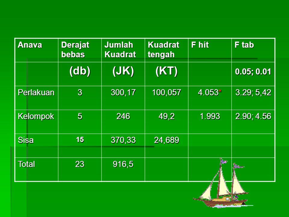 Anava Derajat bebas Jumlah Kuadrat Kuadrat tengah F hit F tab (db)(JK)(KT) 0.05; 0.01 Perlakuan3300,17100,057 4.053* 3.29; 5,42 Kelompok524649,21.993