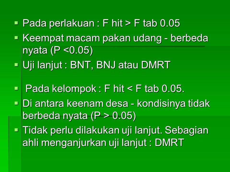  Pada perlakuan : F hit > F tab 0.05  Keempat macam pakan udang - berbeda nyata (P <0.05)  Uji lanjut : BNT, BNJ atau DMRT  Pada kelompok : F hit