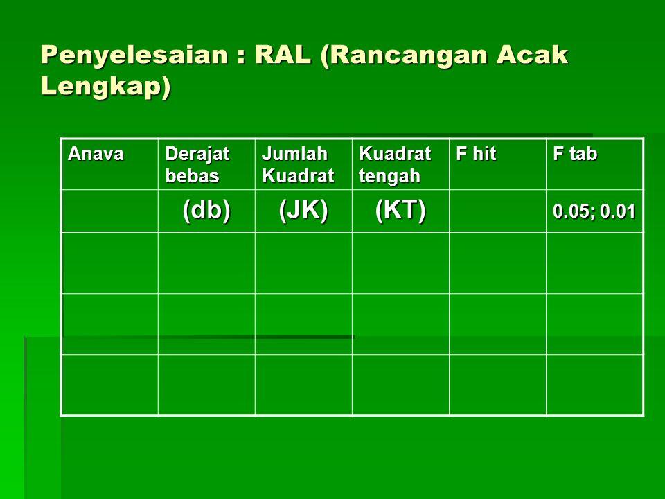Penyelesaian : RAL (Rancangan Acak Lengkap) Anava Derajat bebas Jumlah Kuadrat Kuadrat tengah F hit F tab (db)(JK)(KT) 0.05; 0.01