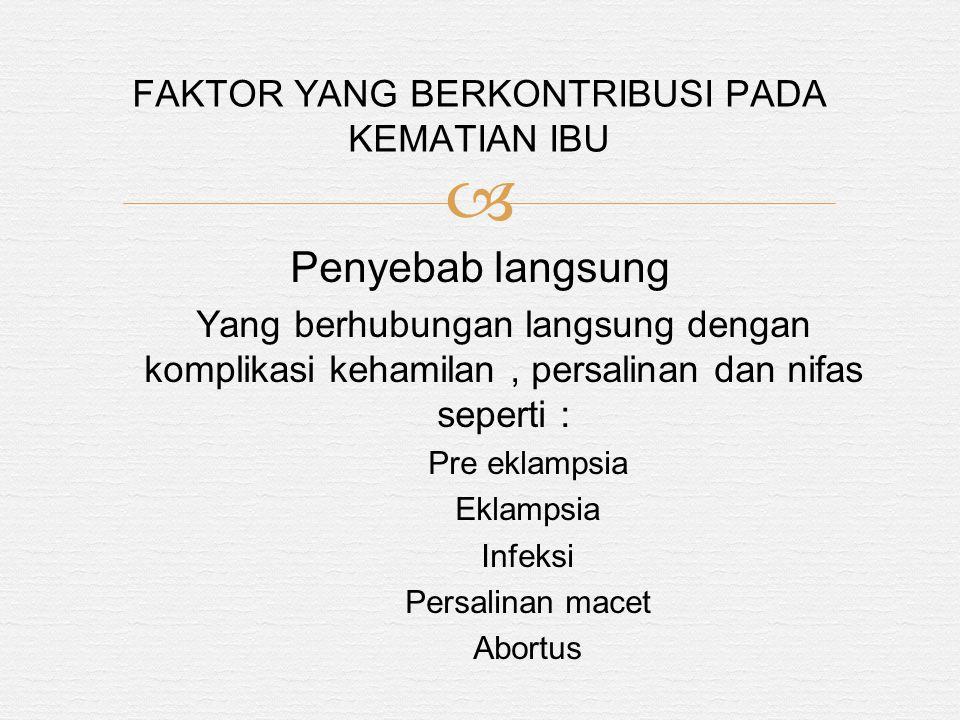  Penyebab langsung Yang berhubungan langsung dengan komplikasi kehamilan, persalinan dan nifas seperti : Pre eklampsia Eklampsia Infeksi Persalinan macet Abortus FAKTOR YANG BERKONTRIBUSI PADA KEMATIAN IBU