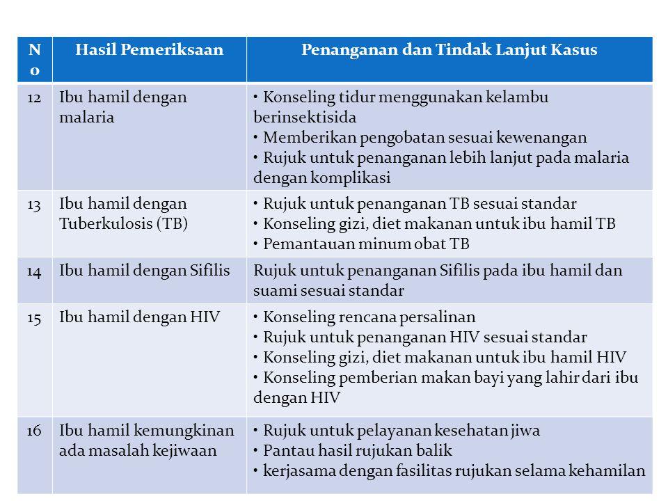 NoNo Hasil PemeriksaanPenanganan dan Tindak Lanjut Kasus 12Ibu hamil dengan malaria Konseling tidur menggunakan kelambu berinsektisida Memberikan pengobatan sesuai kewenangan Rujuk untuk penanganan lebih lanjut pada malaria dengan komplikasi 13Ibu hamil dengan Tuberkulosis (TB) Rujuk untuk penanganan TB sesuai standar Konseling gizi, diet makanan untuk ibu hamil TB Pemantauan minum obat TB 14Ibu hamil dengan SifilisRujuk untuk penanganan Sifilis pada ibu hamil dan suami sesuai standar 15Ibu hamil dengan HIV Konseling rencana persalinan Rujuk untuk penanganan HIV sesuai standar Konseling gizi, diet makanan untuk ibu hamil HIV Konseling pemberian makan bayi yang lahir dari ibu dengan HIV 16Ibu hamil kemungkinan ada masalah kejiwaan Rujuk untuk pelayanan kesehatan jiwa Pantau hasil rujukan balik kerjasama dengan fasilitas rujukan selama kehamilan