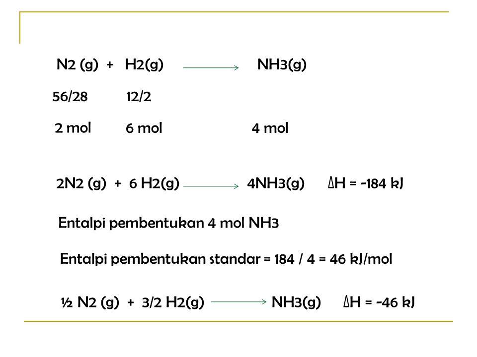 N2 (g) + H2(g)NH3(g) 56/2812/2 2 mol 6 mol4 mol 2N2 (g) + 6 H2(g)4NH3(g) ∆H = -184 kJ Entalpi pembentukan 4 mol NH3 Entalpi pembentukan standar = 184