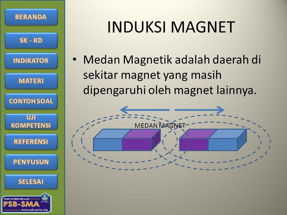 INDUKSI MAGNET Medan Magnetik adalah daerah di sekitar magnet yang masih dipengaruhi oleh magnet lainnya. MEDAN MAGNET
