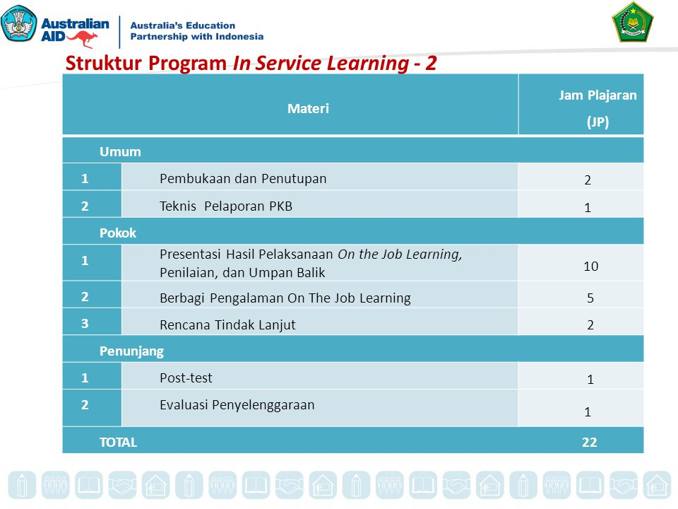 Materi Jam Plajaran (JP) Umum 1Pembukaan dan Penutupan 2 2Teknis Pelaporan PKB 1 Pokok 1 Presentasi Hasil Pelaksanaan On the Job Learning, Penilaian,