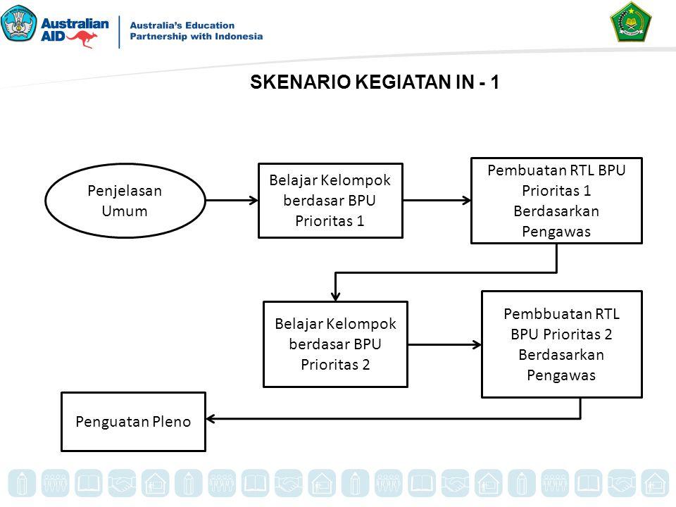 Penjelasan Umum Belajar Kelompok berdasar BPU Prioritas 1 Pembuatan RTL BPU Prioritas 1 Berdasarkan Pengawas Pembbuatan RTL BPU Prioritas 2 Berdasarka