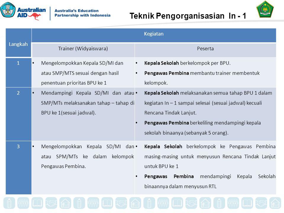 Teknik Pengorganisasian In - 1 Langkah Kegiatan Trainer (Widyaiswara)Peserta 1 Mengelompokkan Kepala SD/MI dan atau SMP/MTS sesuai dengan hasil penent