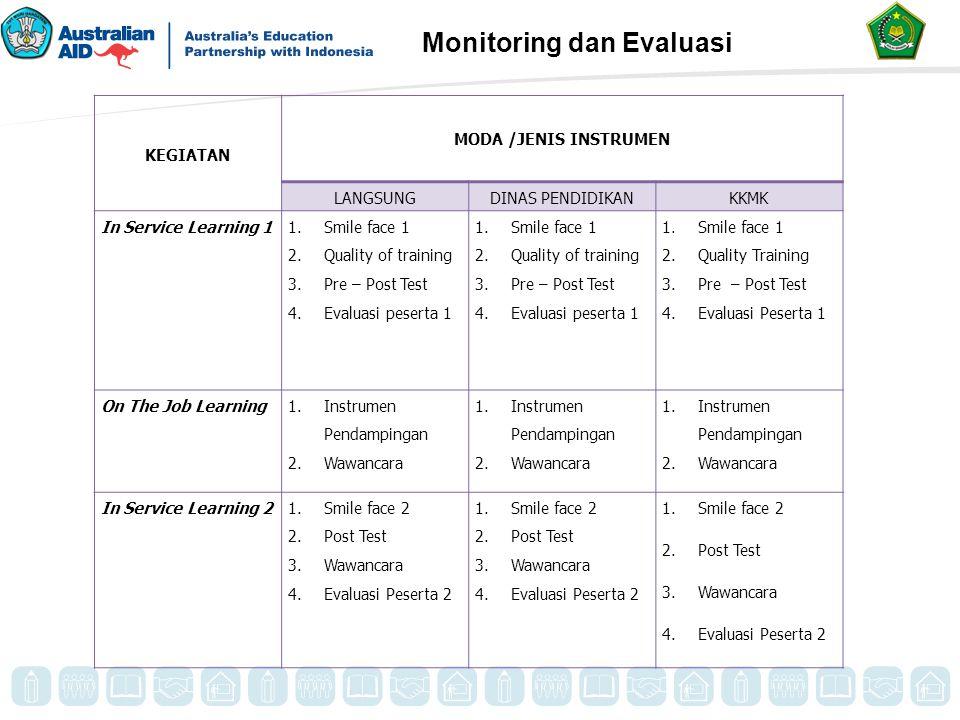 Monitoring dan Evaluasi KEGIATAN MODA /JENIS INSTRUMEN LANGSUNGDINAS PENDIDIKANKKMK In Service Learning 1 1.Smile face 1 2.Quality of training 3.Pre –