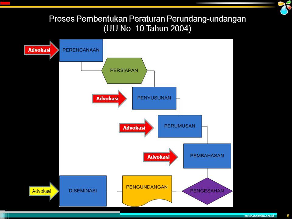 mr.irwan@cbn.net.id 8 Proses Pembentukan Peraturan Perundang-undangan (UU No. 10 Tahun 2004) Advokasi