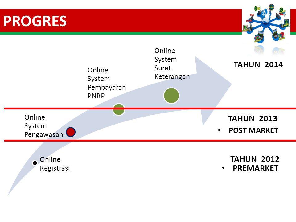 PROGRES PREMARKET POST MARKET Online Registrasi Online System Pengawasan Online System Pembayaran PNBP Online System Surat Keterangan TAHUN 2012 TAHUN 2013 TAHUN 2014