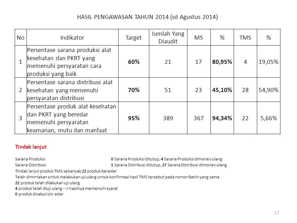 HASIL PENGAWASAN TAHUN 2014 (sd Agustus 2014) NoIndikatorTarget Jumlah Yang Diaudit MS%TMS% 1 Persentase sarana produksi alat kesehatan dan PKRT yang memenuhi persyaratan cara produksi yang baik 60%211780,95%419,05% 2 Persentase sarana distribusi alat kesehatan yang memenuhi persyaratan distribusi 70%512345,10%2854,90% 3 Persentase produk alat kesehatan dan PKRT yang beredar memenuhi persyaratan keamanan, mutu dan manfaat 95%38936794,34%225,66% 17 Tindak lanjut Sarana Produksi0 Sarana Produksi ditutup, 4 Sarana Produksi dimonev ulang Sarana Distribusi1 Sarana Distribusi ditutup, 27 Sarana Distribusi dimonev ulang Tindak lanjut produk TMS sebanyak 22 produk beredar Telah dimintakan untuk melakukan uji ulang untuk konfirmasi hasil TMS tersebut pada nomor Batch yang sama 22 produk telah dilakukan uji ulang 4 produk telah diuji ulang --> hasilnya memenuhi syarat 0 produk dicabut izin edar