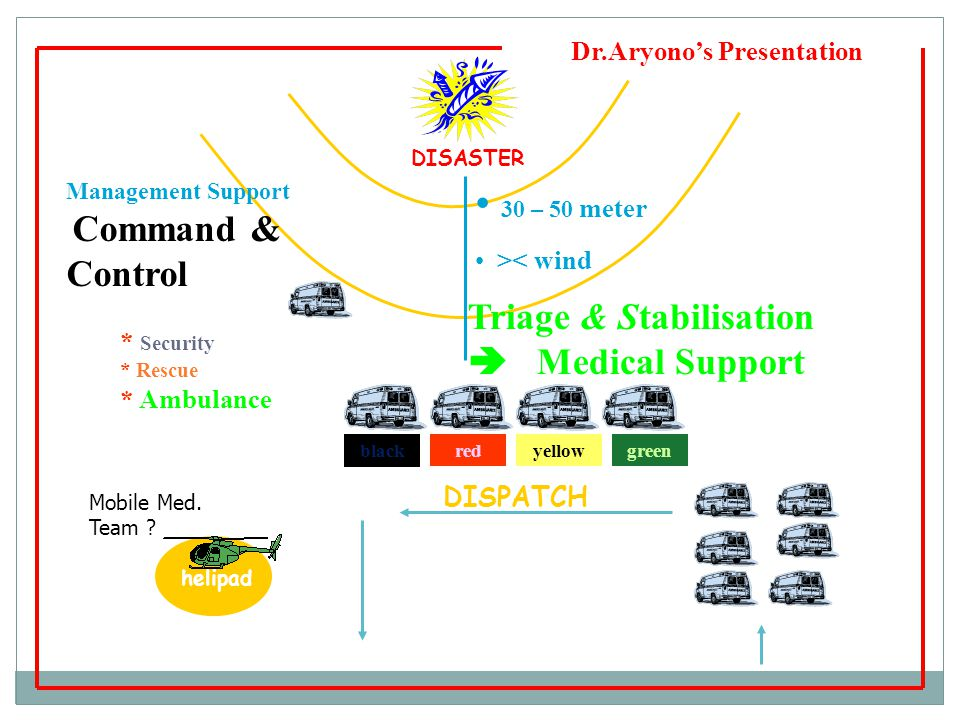 Dr.Aryono's Presentation DISASTER 30 – 50 meter >< wind Management Support Command & Control * Security * Rescue * Ambulance blackredyellowgreen DISPA
