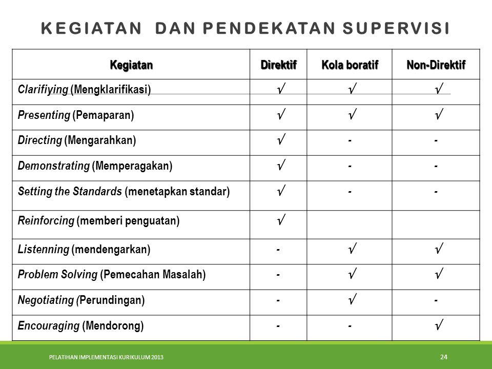 PELATIHAN IMPLEMENTASI KURIKULUM 2013 24 KEGIATAN DAN PENDEKATAN SUPERVISI KegiatanDirektif Kola boratif Non-Direktif Clarifiying (Mengklarifikasi) 