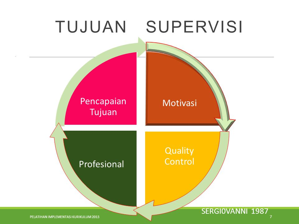 PELATIHAN IMPLEMENTASI KURIKULUM 2013 7 TUJUAN SUPERVISI. Pencapaian Tujuan Motivasi Profesional Quality Control SERGI0VANNI 1987