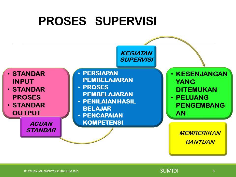 PELATIHAN IMPLEMENTASI KURIKULUM 2013 9 PROSES SUPERVISI.