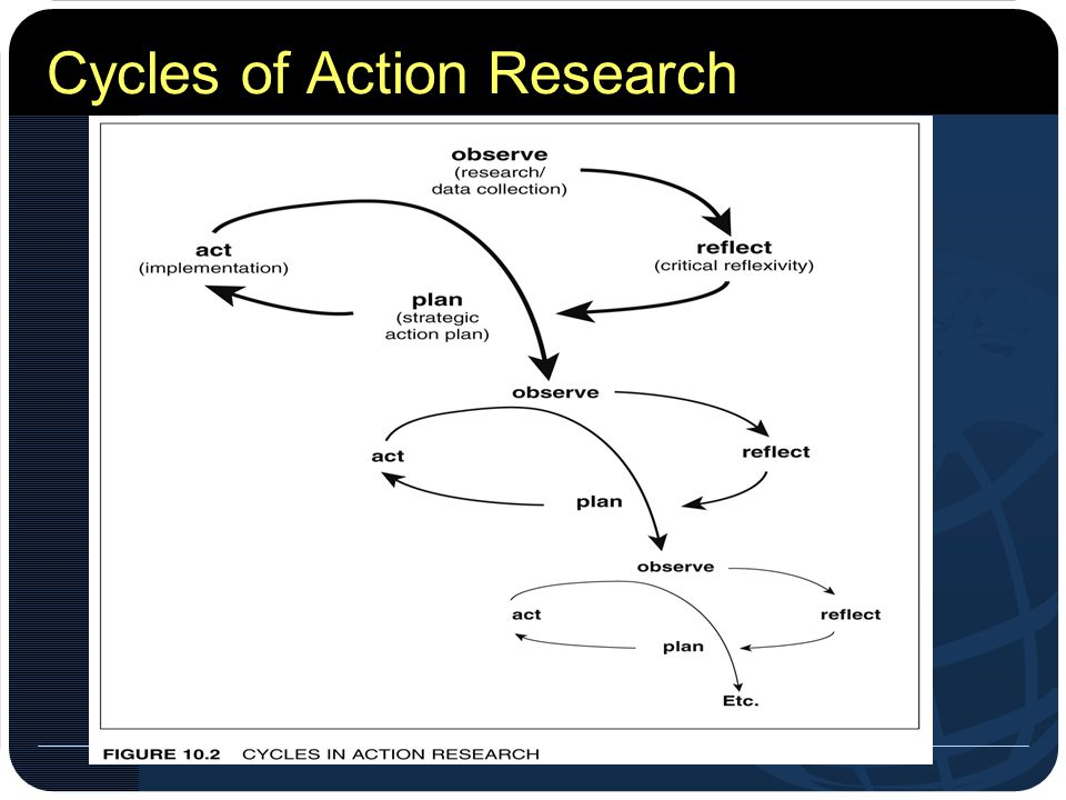 Cycles of Action Research