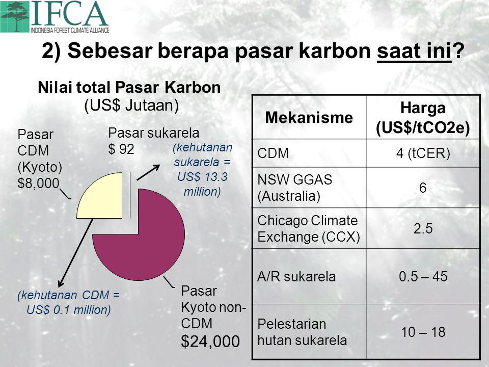 2) Sebesar berapa pasar karbon saat ini? Nilai total Pasar Karbon (US$ Jutaan) (kehutanan CDM = US$ 0.1 million) (kehutanan sukarela = US$ 13.3 millio