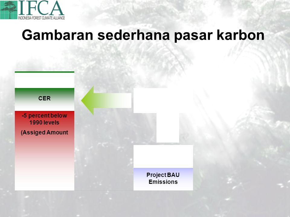 Gambaran sederhana pasar karbon 1990 emissions Average emissions in 2008 – 2012 Emission reduction commitment -5 percent below 1990 levels (Assiged Am
