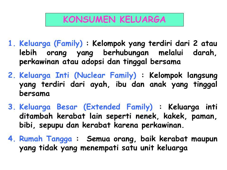 KONSUMEN KELUARGA 1.Keluarga (Family) : Kelompok yang terdiri dari 2 atau lebih orang yang berhubungan melalui darah, perkawinan atau adopsi dan tinggal bersama 2.Keluarga Inti (Nuclear Family) : Kelompok langsung yang terdiri dari ayah, ibu dan anak yang tinggal bersama 3.Keluarga Besar (Extended Family) : Keluarga inti ditambah kerabat lain seperti nenek, kakek, paman, bibi, sepupu dan kerabat karena perkawinan.