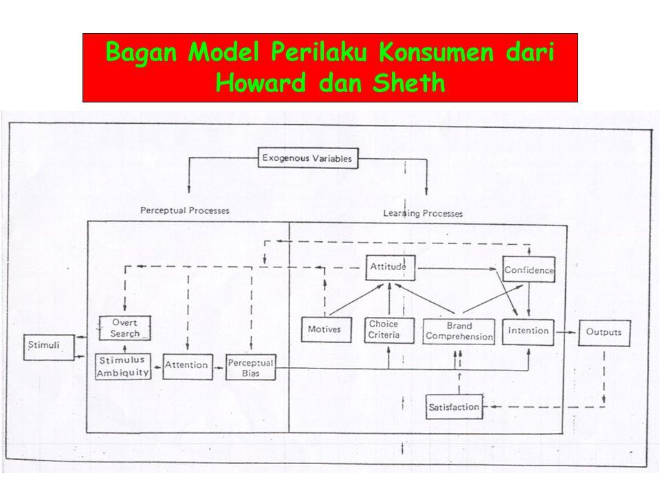 Bagan Model Perilaku Konsumen dari Howard dan Sheth