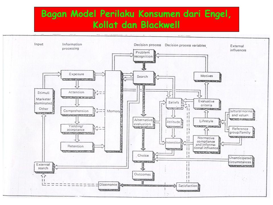Bagan Model Perilaku Konsumen dari Engel, Kollat dan Blackwell