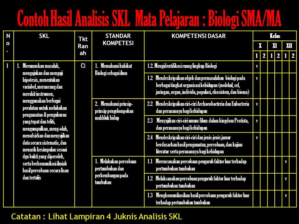 No.No. SKL Tkt Ran ah STANDAR KOMPETESI KOMPETENSI DASAR Kelas XXIXII 121212 11.Merumuskan masalah, mengajukan dan menguji hipotesis, menentukan varia