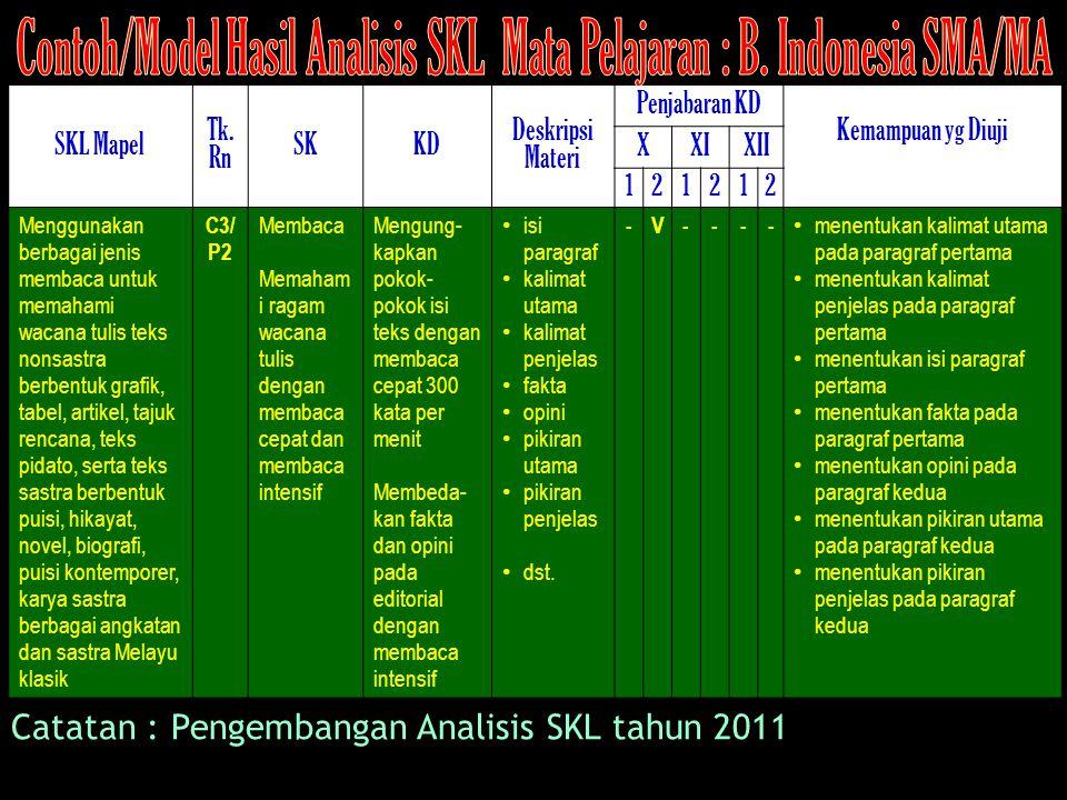 SKL Mapel Tk. Rn SKKD Deskripsi Materi Penjabaran KD Kemampuan yg Diuji XXIXII 121212 Menggunakan berbagai jenis membaca untuk memahami wacana tulis t