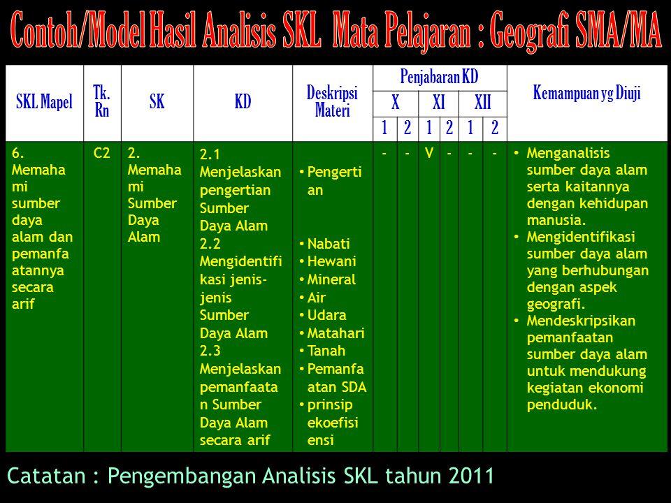 SKL Mapel Tk. Rn SKKD Deskripsi Materi Penjabaran KD Kemampuan yg Diuji XXIXII 121212 6. Memaha mi sumber daya alam dan pemanfa atannya secara arif C2