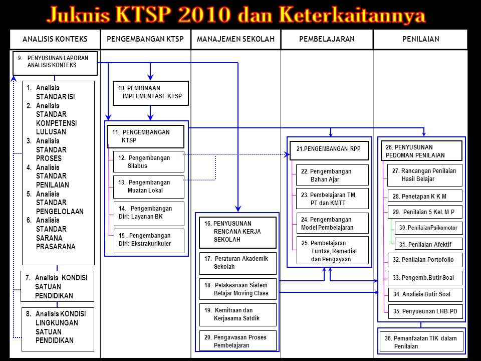 ANALISIS SKL Fokus analisis SKL- Satdik: keterkaitan dgn SKL Kel.