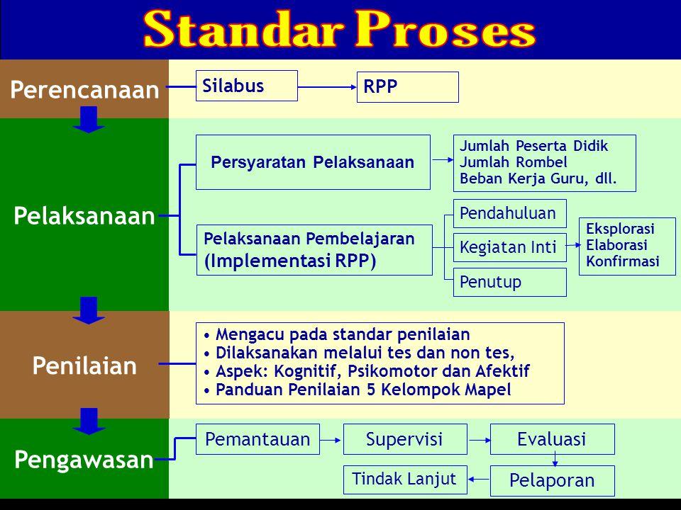 Perencanaan Pelaksanaan Silabus RPP Penilaian Pengawasan Pemantauan Tindak Lanjut Supervisi Pelaporan Evaluasi Mengacu pada standar penilaian Dilaksan