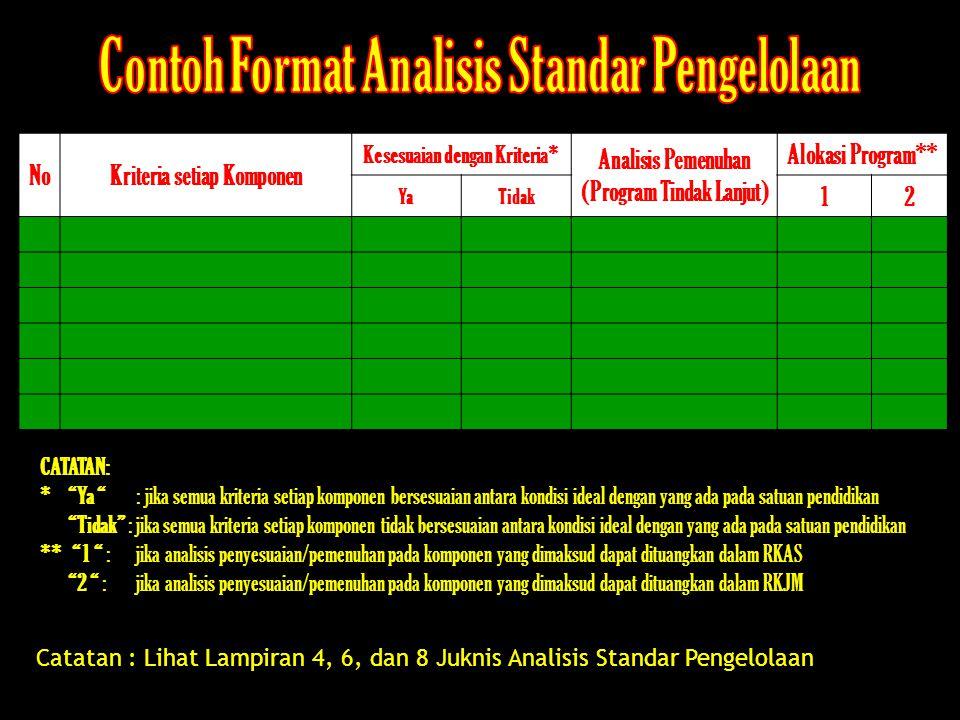 NoKriteria setiap Komponen Kesesuaian dengan Kriteria* Analisis Pemenuhan (Program Tindak Lanjut) Alokasi Program** YaTidak 12 Catatan : Lihat Lampira
