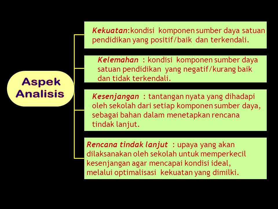 Kekuatan:kondisi komponen sumber daya satuan pendidikan yang positif/baik dan terkendali. Kelemahan : kondisi komponen sumber daya satuan pendidikan y