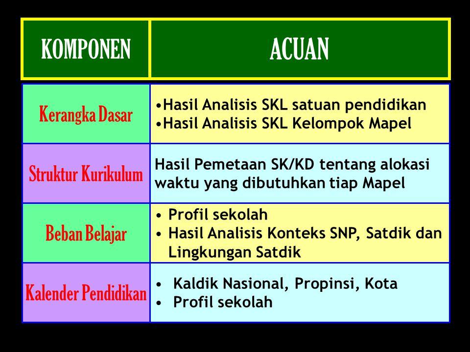 Komponen-komponen yaitu komite sekolah, dewan pendidikan, dinas pendidikan, assosiasi profesi, dunia industri/dunia kerja dan sumber daya alam.