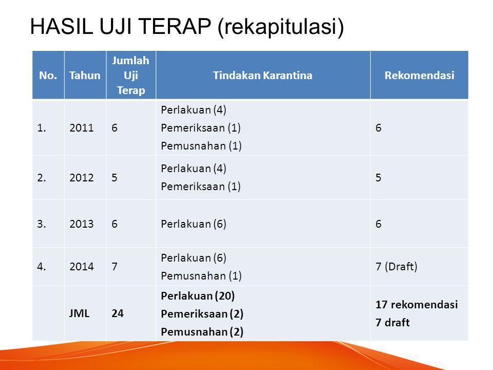 HASIL UJI TERAP (rekapitulasi) No.Tahun Jumlah Uji Terap Tindakan KarantinaRekomendasi 1.20116 Perlakuan (4) Pemeriksaan (1) Pemusnahan (1) 6 2.20125